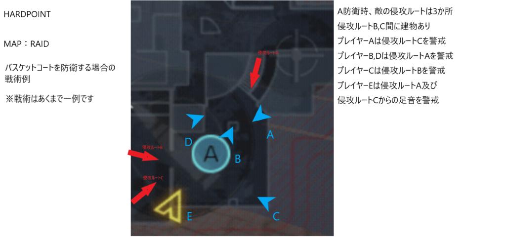 CALL OF DUTY: MOBILEのマップ、HARDPOINTにおける戦術例の画像。中央にあるバスケットコートを防衛するために、左下2か所・右上1か所ある侵攻ルートに対し、5人のプレイヤーがそれぞれ異なる方向を向いて敵を待機している。