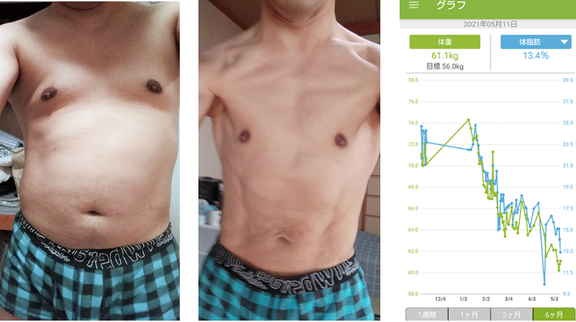 FitBoxing2でダイエットに成功した筆者・さこつのBefore&After比較画像。