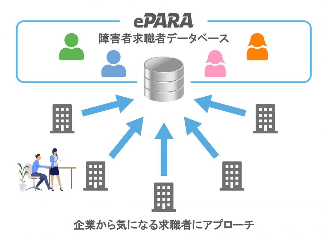 ePARA就職Fesデータベース